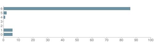 Chart?cht=bhs&chs=500x140&chbh=10&chco=6f92a3&chxt=x,y&chd=t:86,2,1,0,0,6,6&chm=t+86%,333333,0,0,10|t+2%,333333,0,1,10|t+1%,333333,0,2,10|t+0%,333333,0,3,10|t+0%,333333,0,4,10|t+6%,333333,0,5,10|t+6%,333333,0,6,10&chxl=1:|other|indian|hawaiian|asian|hispanic|black|white